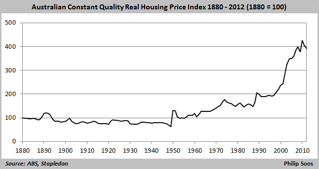 A Long Ugly List Of House Price Precedents Prosper Australia