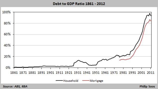 Debt to GDP ratio600