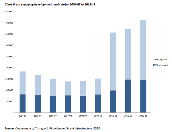 MEL lot supply by development status 2004-2013 600