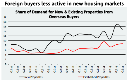 NAB foreign buyers28