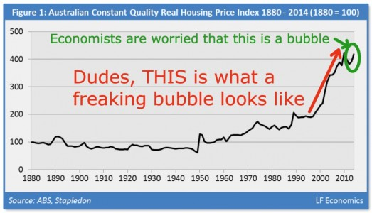 676x388xAustralian-Housing-Bubble-1999-2015-1024x587.png.pagespeed.ic.Gi2zJXZoQj