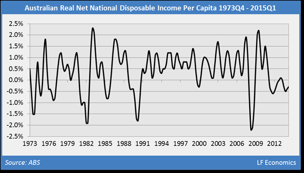 Oz real net national disposable income per capita