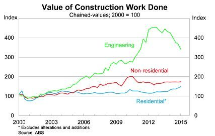 value-construction-work-done