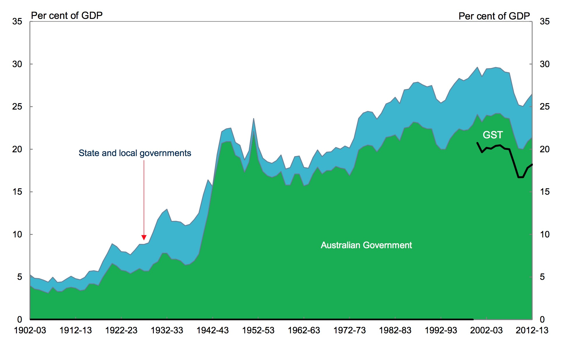 Australian tax level, 1902-3 to 2012-13, Source: Australian Treasury (2014)