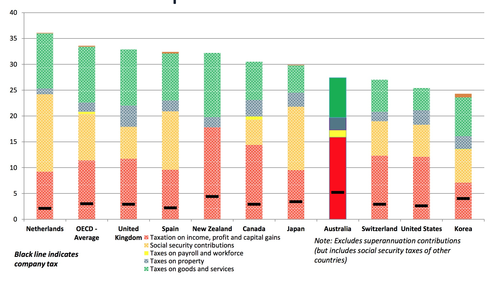 Australia's tax level and tax mix as % of GDP, comparative context Black indicates company tax
