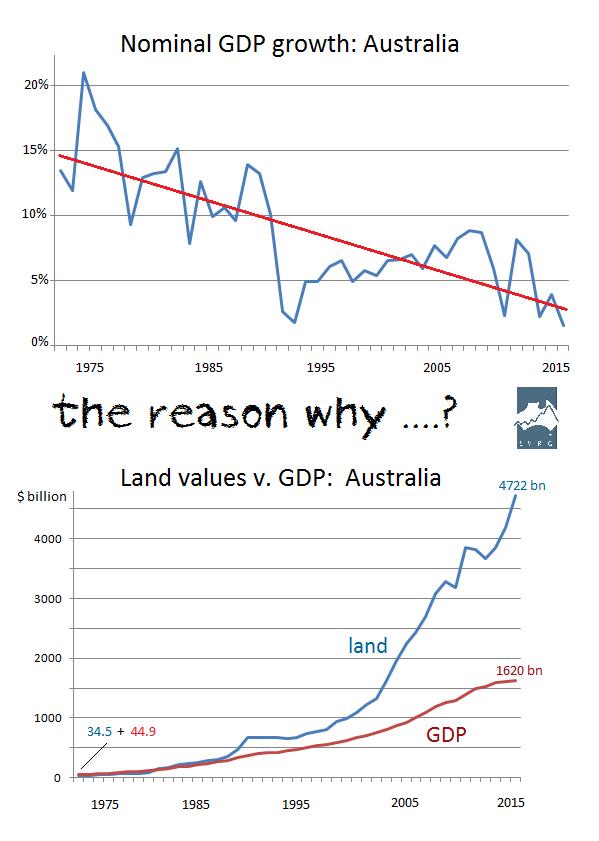 GDP growth Oz