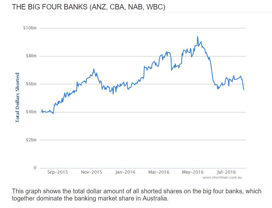 shorts of big 4 banks