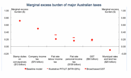 tax-marginal-excess-burden-graph
